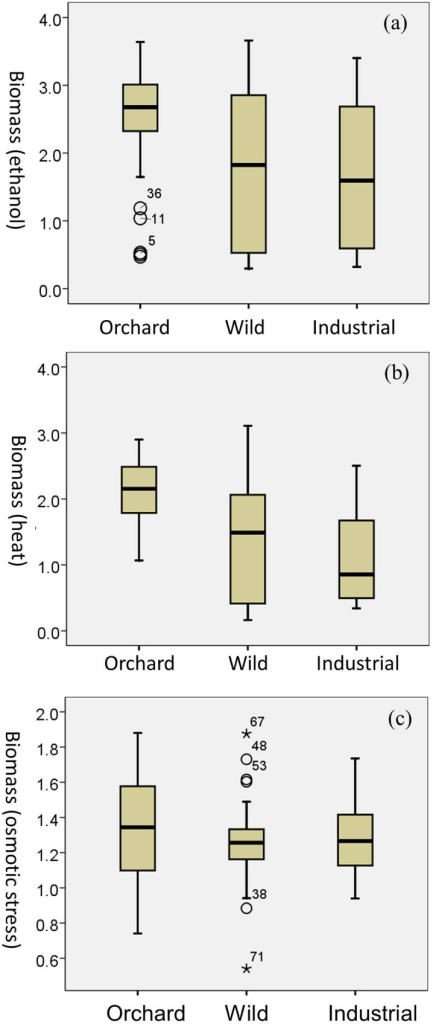 Boxplots depicting stress tolerance variations between the ecological groups.(a) ethanol stress; (b) heat stress; (c) osmotic stress. The number of strains in the Orchard, Wild, and Industrial group was 37, 34, and 12, respectively. The box contains the middle 50% of the data. Horizontal line inside the box: median; Upper boundary of whisker: largest observed value that is not an outlier; Lower boundary of whisker: smallest observed value that is not outlier. ○ = values >1.5 box-lengths from the box but not extremes (outliers). * Values >3 box-lengths from the box (extremes).