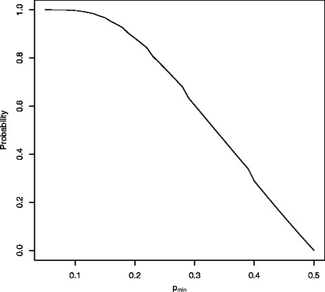 Probability that at least one of the replicas of a sample included in the test fold is included also in the training fold, as a function of the proportion of minority class samples (pmin). The figure shows how the probability that a test sample has a replica in the learning fold depends on the level of class-imbalance (pmin) in a dataset with n=100 samples when using 2 fold CV