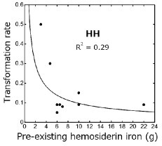 No correlation is shown between turnover rates and pre-existing hemosiderin iron in 7 cases with hereditary hemochromatosis (HH)5-7) with high grade iron overload. However, 2 HH cases (# 8 and 9) with low grade iron overload showed high transformation rates; 0.3 and 0.5 each as shown in Table 2.