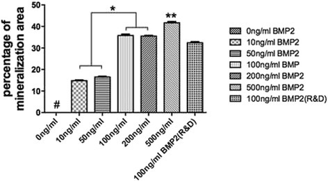 Quantitative analysis of alizarin red staining. rhBMP2_108 demonstrate a concentration dependent increase in alizarin red staining (All experiments were conducted in triplicate with three independent experiments (n = 9). Data represents means +/− SEM. * denotes significant difference between two groups, p < 0.05; ** denotes significantly higher than all other modalities, p < 0.05, # denotes control samples significantly lower than all other treatment modalities, p < 0.05)