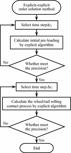 The time step determination process of the explicit–explicit order solution method
