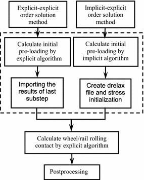 Comparison of the explicit–explicit and the implicit–explicit order solution method