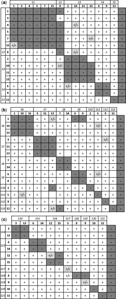 Analysed diallel of cross results between pairs of individuals from the Spanish population ANT of Sonchus pustulatus (a), the Moroccan population TAL of S. pustulatus (b) and the population GHO1 of S. fragilis (c). The first row and column refer to the dominantly or co-dominantly-expressed S alleles that have been identified. Codes of individuals acting as maternal or paternal are in the second column and second row, respectively. Symbols indicate compatibility reaction of crosses involving each pair of individuals according to the fruit set (see 'Methods' section): compatible (+ and white shading), incompatible (− and coloured or dark grey shading) and indeterminate (+/− and pale grey shading). No symbol indicates missing data. The last column refers to the compatibility reaction obtained after autonomous self-pollinations.