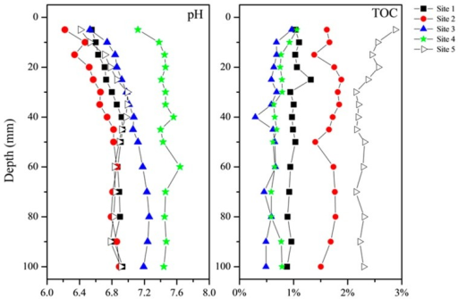 The distribution profiles of pH and TOC in sediments of five sites in Lake Taihu.