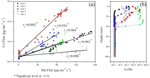 Correlation analysis between DGT-labile Co and Mn in sediments (a) and the changes of their ratio with sediment depth (b).