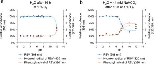 Oxidation of RSV at 37 °C with 1% oxygen. RSV (50 μM) incubated for 16 h in H2O without (a) or with 44 mM NaHCO3 (b) at divers pH levels at 37 °C. Amounts of RSV and suggested reaction products (hydroxyl radical: 420 nm; phenoxyl radical: 390 nm) detected at characteristic absorbance maxima. pH values were adjusted using HCl and NaOH. Values are mean (n=3).