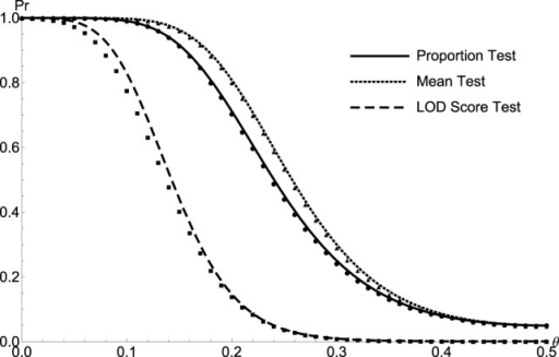 The comparison between the simulated and theoretical test powers of Sib Pairs. The simulated/calculated powers for proportion test (solid line/circle), the mean test (dotted line/triangle), and the LOD score test (medium dash/square) are plotted as a function of recombination fraction θ for sib pairs.