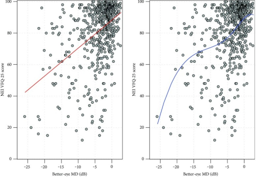 Points represent scores on NEI VFQ-25 compared to BEMD (dB) for 636 patients. The use of linear (red line) and spline (blue line) regression modelling assessing trend in relationship between the two variables.