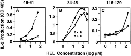 Only the 46-61 determinant is highly dependent on  Ii coexpression with Ak for its effective presentation. COS cells  transfected with cDNA expression constructs encoding either  Ak or Ak and the p31 form of  mouse Ii were used as APCs  with the indicated concentrations of HEL for stimulation of  T hybridomas specific for the  indicated determinants of HEL.  IL-2 production at 24 h is presented as OD obtained using an  IL-2–specific capture ELISA. The  data represent one of three independent experiments.