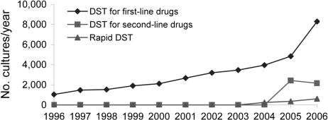 Drug susceptibility testing (DST) performed in Peru, by method and year.