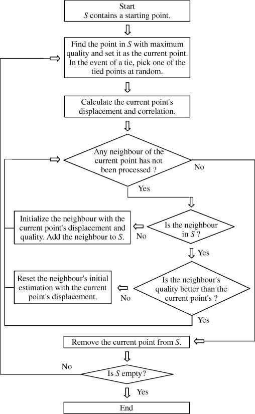 Flowchart of the single-seed quality-guided tracking algorithm.