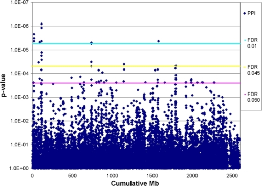 Plot of p-values from PPI scan across mouse genome with corresponding FDR thresholds.