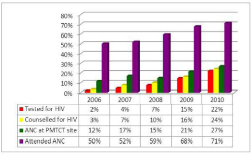 From ANC attendance to HIV test in the PMTCT cascade of Ethiopia: 2006-2010.