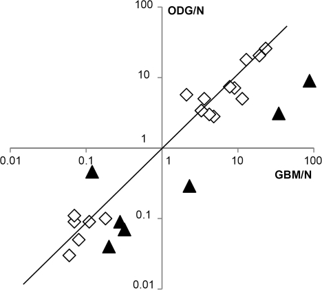 Deregulated miRNAs in gliomas.Correlation between miRNA expression in ODG versus miRNA expression in GBM. Data were obtained by real-time PCR. ODG/N and GBM/N miRNA ratios are expressed in log10(ratio value). Triangles: miRNAs with a GBM/ODG ratio higher than 3 or lower than 0.33. Diagon illustrates identical expression of miRNAs in glioblastomas and oligodendrogliomas.