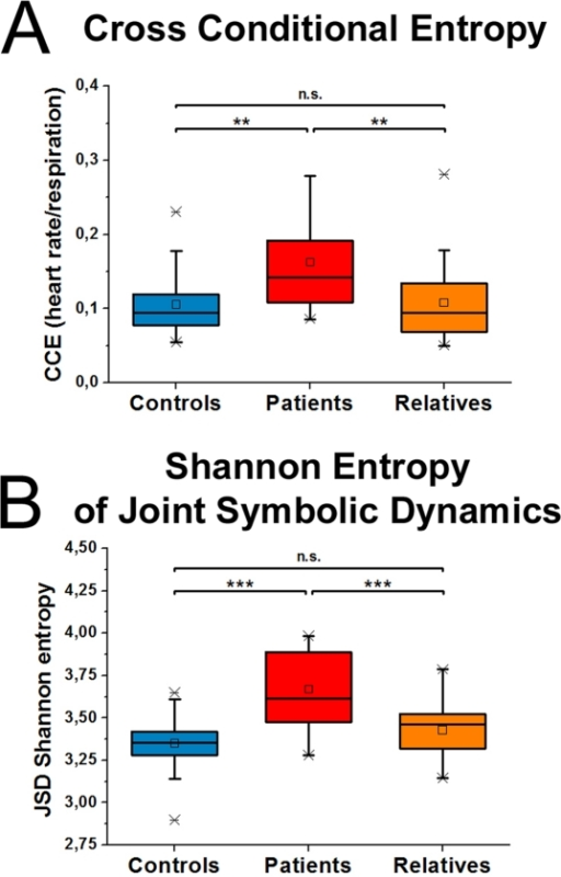 Interaction analyses of heart rate and respiration are shown.Increased uncoupling between heart rate and respiratory rate is shown in patients in comparison to controls and relatives. Both measures, cross conditional entropy (A) and shannon entropy of joint symbolic dynamics (B) provide a quantification of the degree of coupling between both signals. Boxes indicate data between the 25th and 75th percentile with the horizontal bar reflecting the median (□ = mean; - = 1st and 99th percentile; x = minimum and maximum of data). Significant differences of Bonferoni corrected pair-wise comparisons are indicated: ** p<.01; *** p<.001.