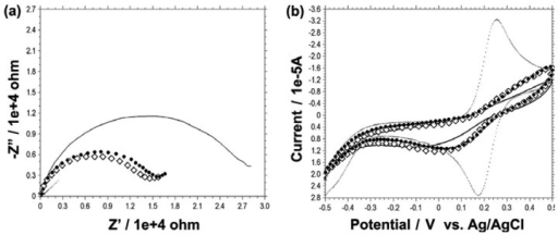 Electrochemical detection of HBsAg. (a) EIS characterization and (b) CV analysis of the gold electrode fabrication process for the sequential binding of the samples. Dotted line, bare gold; Frame diamond, after 50 μg/mL 6HGBP-ScFv binding; Solid circle, after 0.5 mg/mL BSA binding; Solid line, after 50 μg/mL HBsAg binding.