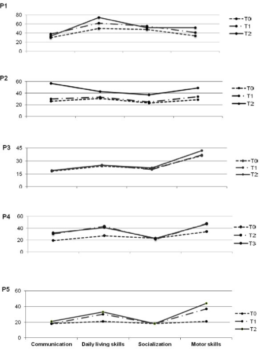 VABS profiles in all five patients. After L-Arg supplementation there was an improvement in adaptive skills, more significant for motor and daily living skills. The results are expressed in equivalent age (EA). T0 = baseline; T1, T2, T3: after 12, 24, 36 months of L-Arg supplementation, respectively.