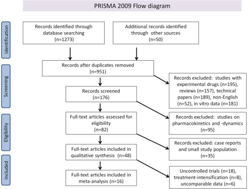 Prisma 2009 flow diagram literature search and study se open i prisma 2009 flow diagram literature search and study selectionisma diagram showing the different steps ccuart Image collections