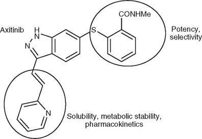 Axitinib drug design. Reproduced from Hu-Lowe et al.,[32] with permission.