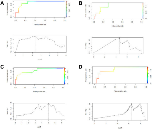 Threshold identification by Receiver Operator Curves (ROC) analysis. Receiver Operator Curves (top graph) and estimated cut-off (bottom graph) for (A) Blood VI, (B) Blood qRT-PCR, (C) OPF VI and (D) OPF qRT-PCR. The cut-off is defined as the value that maximizes the sensitivity + specificity.