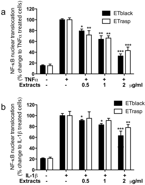 Effect of ETs from blackberry and raspberry on NF-κB nuclear translocation induced by TNFα and IL-1β.AGS cells at confluence were placed in a medium deprived of FCS, and stimulated with 10 ng/ml TNF-α (panel a) or IL-1β (panel b) for 1 hr. AGS cells were plated at the concentration of 1.5 × 106 cells/ml in 60-mm plates. NF-κB nuclear translocation was assessed using the NF-κB (p65) transcription factor assay kit (Cayman) followed by spectroscopy (signal read 450 nm, 0.1 s). Inhibition by 5 µM parthenolide used as reference inhibitor was 37% on TNF-α induced NF-κB nuclear translocation, and 40% on IL-1β induced nuclear translocation. Results are the mean ± sd of three experiments in triplicate. * p<0.05, ** p<0.01, ***p<0.001.