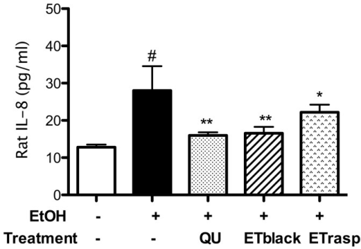 Effect of ETs from blackberry and raspberry on CINC-1 (IL-8 homologue) ex vivo.CINC-1 release was evaluated using GRO/CINC-1 (rat) EIA kit which uses a polyclonal antibody to rat GRO/CINC-1 labelled with the enzyme horseradish peroxidase. After a short incubation (10 minutes) the enzyme reaction was followed by spectroscopy (signal read 450 nm, 0.1 s). The concentration of rat GRO/CINC-1 in the samples was determined by interpolation with a GRO/CINC-1 standard curve. The results (mean ± se, n = 6) are expressed as pg of CINC-1 per mL of sample. * p<0.05, ** p<0.01.