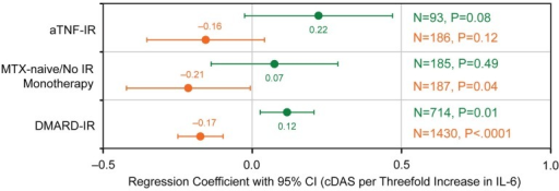 Serum interleukin 6 (IL-6) concentration association with response to treatment. Forest plots show the effect and 95% CI for the association of IL-6 with cDAS28 at 16 weeks across treatment lines. cDAS28, change in DAS28 from baseline at week 16; CI; DMARD, disease-modifying antirheumatic drug; IR, inadequate responder; MTX, methotrexate; SD; TCZ, tocilizumab; TNF, tumour necrosis factor; , MTX/DMARD; , TCZ+MTX/DMARD.