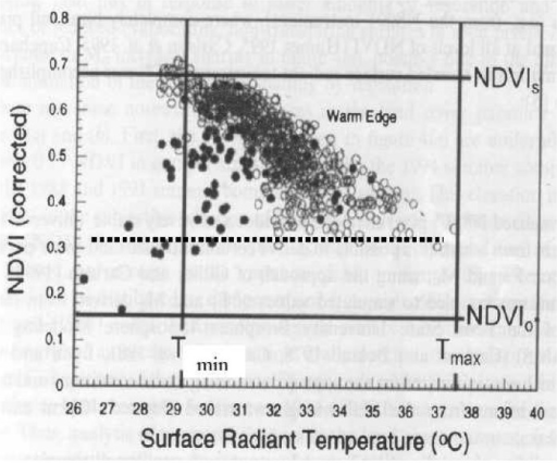 Scatter plot of NDVI versus Tir for an AVHRR image over Central Pennsylvania, 14 June, 1994. Tmax and Tmin, as defined in the text are shown, along with the limits for bare soil NDVI (NDVIo) and that for dense vegetation NDVIs. The horizontal dotted line suggests a possibly better value of NDVIo, than that originally chosen in the article by Owen et al. (1998).
