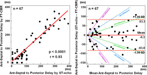 Regression lines and Bland Altman plots. Radial dyssynchrony by feature tracking CMR was significantly correlated with that by speckle tracking echocardiography indexes: anteroseptal (ant-sep) to posterior delay by feature tracking CMR versus speckle tracking echocardiography. Bland Altman plot showed limits of agreement between different software for ant-sep to posterior wall delay as well. ST echo = speckle tracking echocardiography, FT CMR = feature tracking CMR.