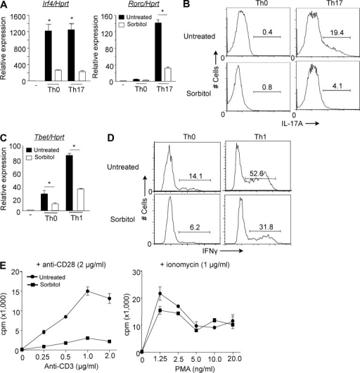 MAPK cascade–activated p38 inhibits T cell proliferation and effector function mediated by alternatively activated p38. (A and B) Naive CD4+ T cells were treated with 0.6 M sorbitol for 30 min or untreated, and then stimulated with anti-CD3/CD28 in neutral or Th17-skewing conditions. After 2 d, Irf4 and Rorc mRNA levels were analyzed by quantitative real-time PCR (A), and after 3 d, IL-17A expression was determined in cells restimulated with PMA and ionomycin for 4 h. (B) The numbers indicate the frequency of IL-17A–producing cells. The results are representative of two independent experiments. (C and D) Naive CD4+ T cells were treated as in A, and then stimulated with anti-CD3/CD28 either in neutral (Th0) or Th1 skewing conditions for 2 d, at which time Tbet mRNA was measured by real-time PCR (C), and after 3 d cells were restimulated with PMA and ionomycin for 4 h and intracellular IFN-γ expression was measured by flow cytometry (D). The numbers indicate the frequency of IFN-γ–producing cells. *, P < 0.05 (unpaired two-tailed Student's t test). Data are representative of at least three independent experiments. (E) T cells were stimulated with the indicated concentrations of anti-CD3 in the presence of anti-CD28 (wells coated with 2 µg/ml) or PMA and ionomycin for 48 h and proliferation was assessed by [3H]thymidine incorporation. Data shown are representative of at least three independent experiments.