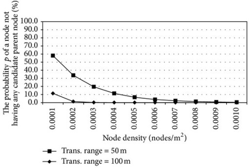 The probability of no candidate parent node versus the node density.
