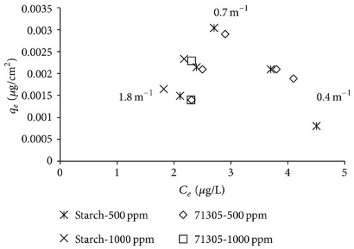 Isotherm of atrazine reduction by 71305 and starch based on SVR (1.8, 0.7, and 0.4 m−1).