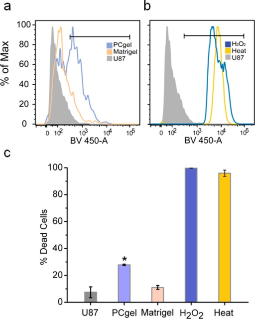 Evaluationof U-87 MG cell death by the live/dead flow cytometryassay. (a and b) Flow cytometry histograms of the gated U-87 MG cellpopulation (RFP+) assessed for the percentage of dead cells (BV 450-A+)after (a) invasive T lymphocyte through PCgel or Matrigel and (b)H2O2 and heat as positive controls. Data forthe untreated U-87 MG cells are labeled as U87. (c) Quantificationof the percentage of dead cells based on BV 450-A positivity. Dataare representative of triplicate samples. The statistical differencewith untreated tumor cells (U87) is labeled with an asterisk (p < 0.05).