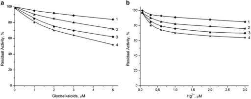 Dependence of residual activity of bio-membranes. They were based on BuChE (a) and urease (b) on concentration of glycoalkaloids and mercury ions (Hg + 2). Measurements were conducted in 5 mM phosphate buffer, pH 7.4. Figure legend: biosensor without zeolite (1) and with different heat-treated zeolite Beta: BEA-1 (1), BEA-2 (2), and BEA-3 (3).