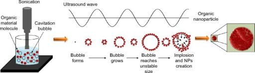 The acoustic cavitation phenomenon that occurs under ultrasonic radiation and the NP creation.Notes: The acoustic cavitation phenomenon happens when a bubble, which was created in the liquid, grows and then collapses. The bubble grows because the solute and/or the solvent vapors diffuse into the volume of the bubble, and it collapses when it gets to its maximum size. In the preparation of nano Penicillin and nano Vitamin B12, the material molecules are naturally drawn to the bubble surface, creating a shell of the material molecules around the bubble. During implosion, the molecules shell collapses into the bubble center and thereby creates a nanoparticle that contains many small molecules (a magnification of the nanoparticle is presented in the last phase of the process).Abbreviation: NP, nanoparticle.