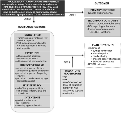 Conceptual model to evaluate the impact of a police education programme.