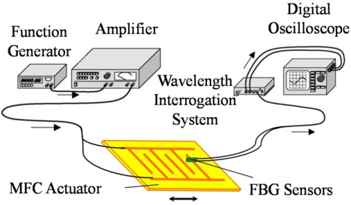 Schematic diagram of the ultrasonic wave sensing system.