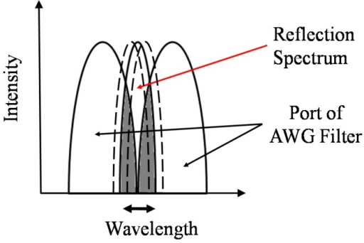 Variation of the reflection spectrum between two ports of the AWG filter.