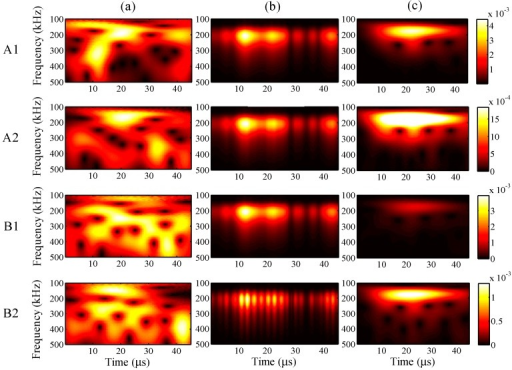 Wavelet transforms for the maximum input amplitude of 38 µε at AWG ports A1, A2, B1, and B2: (a) one-time measured signal (left); (b) one-time restored signal (middle); (c) 1024-time averaged signal (right).