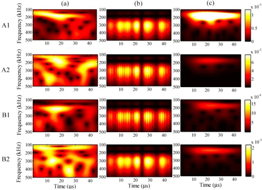 Wavelet transforms for the maximum input amplitude of 28 µε at AWG ports A1, A2, B1, and B2: (a) one-time measured signal (left); (b) one-time restored signal (middle); (c) 1024-time averaged signal (right).