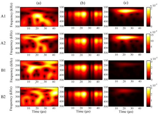 Wavelet transforms for the maximum input amplitude of 18 µε at AWG ports A1, A2, B1, and B2: (a) one-time measured signal (left); (b) one-time restored signal (middle); (c) 1024-time averaged signal (right).