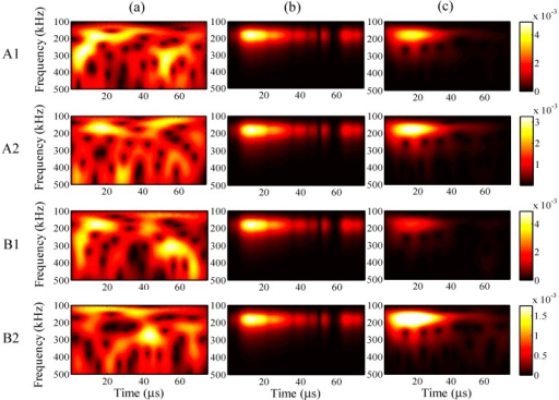 Wavelet transforms for the analysis period of 75 µs at AWG ports A1, A2, B1, and B2: (a) one-time measured signal (left); (b) one-time restored signal (middle); (c) 1024-time averaged signal (right).