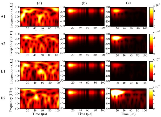 Wavelet transforms for the analysis period of 105 µs at AWG ports A1, A2, B1, and B2: (a) one-time measured signal (left); (b) one-time restored signal (middle); (c) 1024-time averaged signal (right).