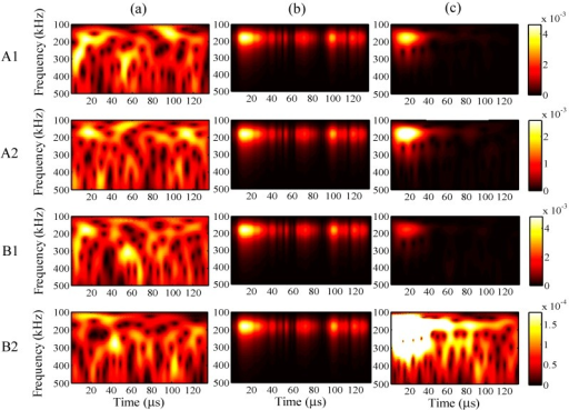 Wavelet transforms for the analysis period of 135 µs at AWG ports A1, A2, B1, and B2: (a) one-time measured signal (left); (b) one-time restored signal (middle); (c) 1024-time averaged signal (right).