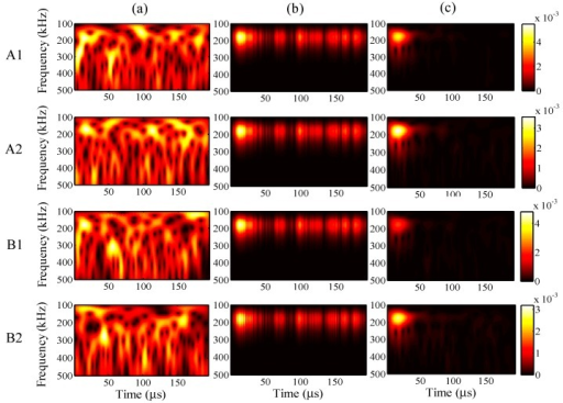 Wavelet transforms for the analysis period of 195 µs at AWG ports A1, A2, B1, and B2: (a) one-time measured signal (left); (b) one-time restored signal (middle); (c) 1024-time averaged signal (right).