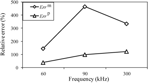 Relative measuring error Errm and relative analysis error Errp for different input frequencies.