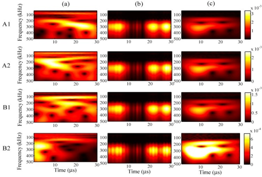 Wavelet transforms for an input frequency of 300 kHz at AWG ports A1, A2, B1, and B2: (a) one-time measured signal (left); (b) one-time restored signal (middle); (c) 1024-time averaged signal (right).
