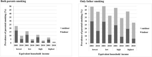 Prevalence of parental smoking and indoor smoking according to the income level by both parents smoking and only father smoking.The prevalence is presented in Table 4. The total bar represents the parental smoking in each survey year, and each coloured bar, dark gray and light gray, represents the parental indoor smoking (SHS exposure in infants) and outdoor smoking, respectively.