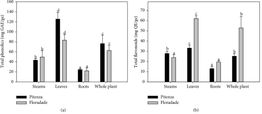 Total phenolic acids (a) and total flavonoids (b) in extracts of tomato plants. The data are mean values ± SD from at least three determinations. The mean values represented by the bars for each type of extract that are indicated with a different letter are significantly different (P ≤ 0.05).