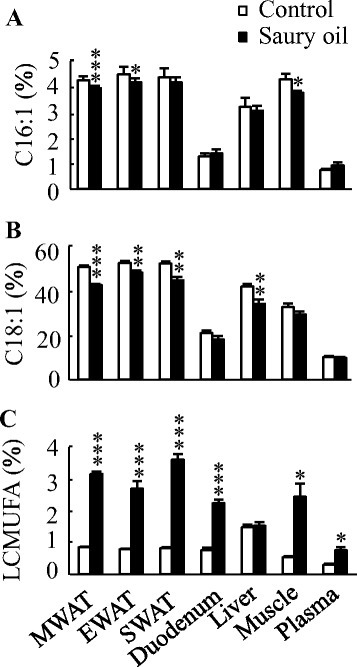 Organ and plasma levels of MUFA in diet-induced obese C57BL/6 J mice fed the control or saury oil diet for 18 weeks. Percentages of palmitoleic acid (a), oleic acid (b) and LCMUFA (c) in total lipids of WAT, liver, duodenum, muscle, and plasma at the end of 18 weeks. Values are means ± SEM, n = 10. *P < 0.05, **P < 0.01, ***P < 0.001 vs. control group. MWAT, mesenteric white adipose tissue; EWAT, epididymal white adipose tissue; SWAT, subcutaneous white adipose tissue